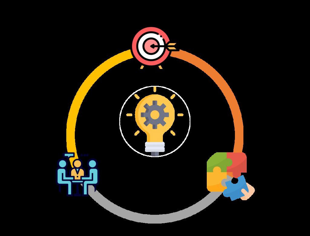 研發、技術和整合構成創新。