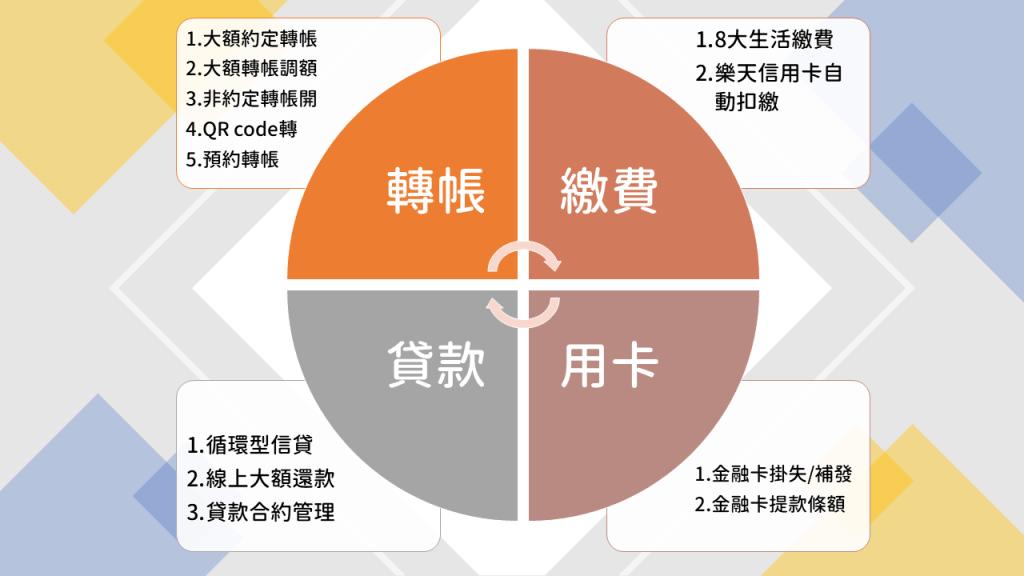樂天網銀12大新功能-大額轉帳自己來,不用跑銀行
