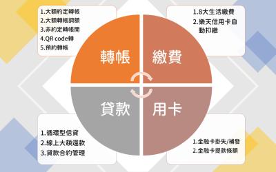 樂天網銀新推4大功能 約定帳戶自己來、大額轉帳不求人